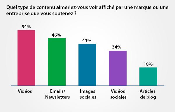 l'importance des vidéos pour marketing de contenu